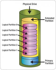 Harddrive-partition-extended-logical-volumes