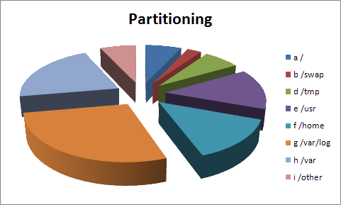 partitioning_sample